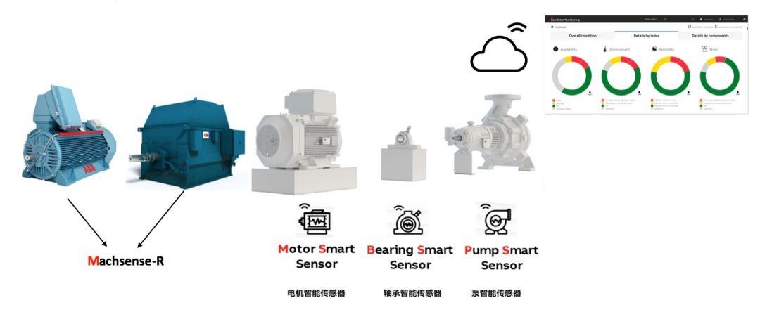 蓝牙路由器电机预测性维护解决方案-上海宝钢集团