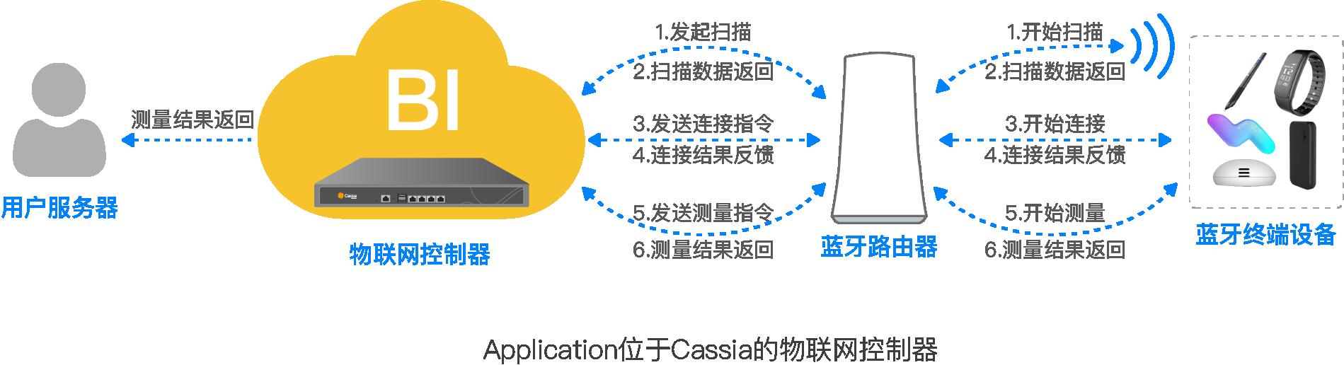 Application位于Cassia的物联网控制器中