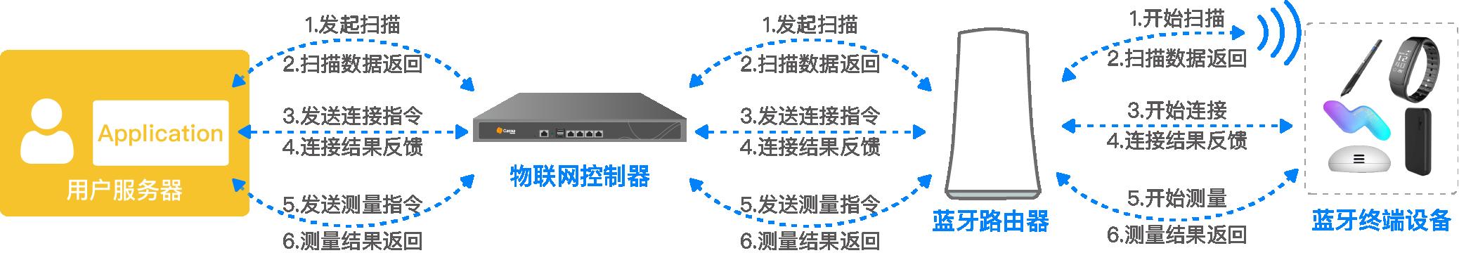 Application位于用户自己的服务器或电脑