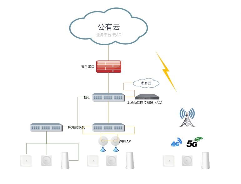 网络架构示意图