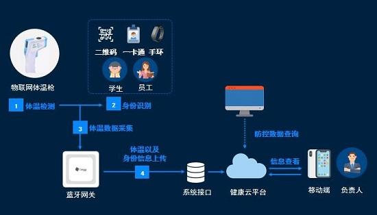 桂花网蓝牙物联网体温枪测温解决方案网络流程图