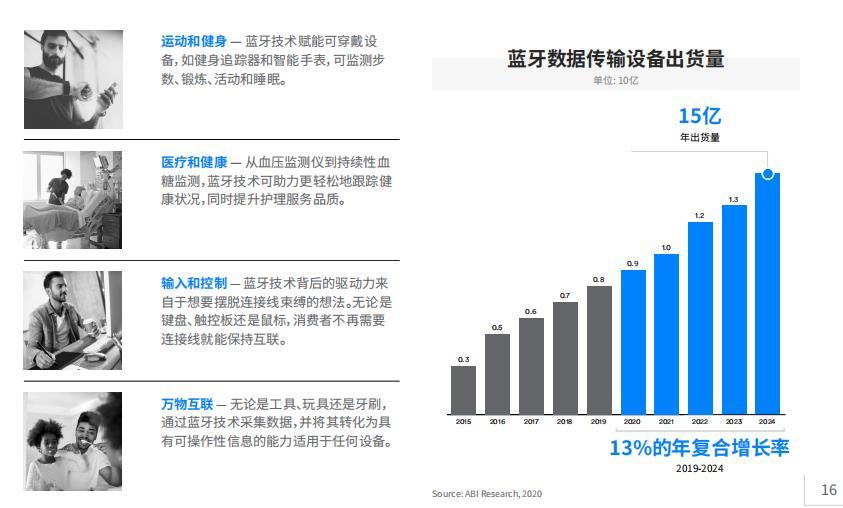 蓝牙成为物联网应用最多的数据传输技术