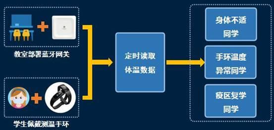 桂花网蓝牙手环体温监测系统