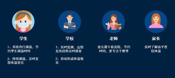 桂花网蓝牙智慧校园体温监测系统使用人群