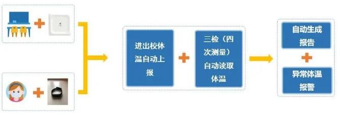 桂花网校园体温监测解决方案
