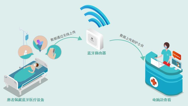 桂花网通过蓝牙网关实现生命体征持续监测系统