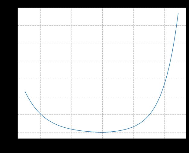 物联网(IOT)的预测性维护