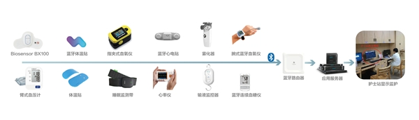 生命体征持续监测,桂花网与质子科技携手守护患者健康