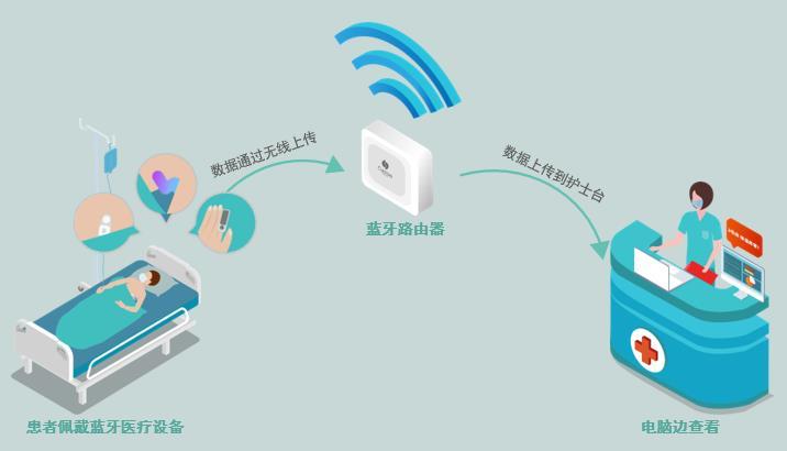 蓝牙网关助力医疗物联网,心电监护系统实时监测心率变化