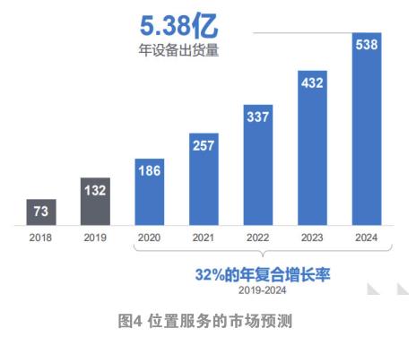 蓝牙设备2024年将出货62亿,低功耗音频、寻向定位等新规范将推波助澜